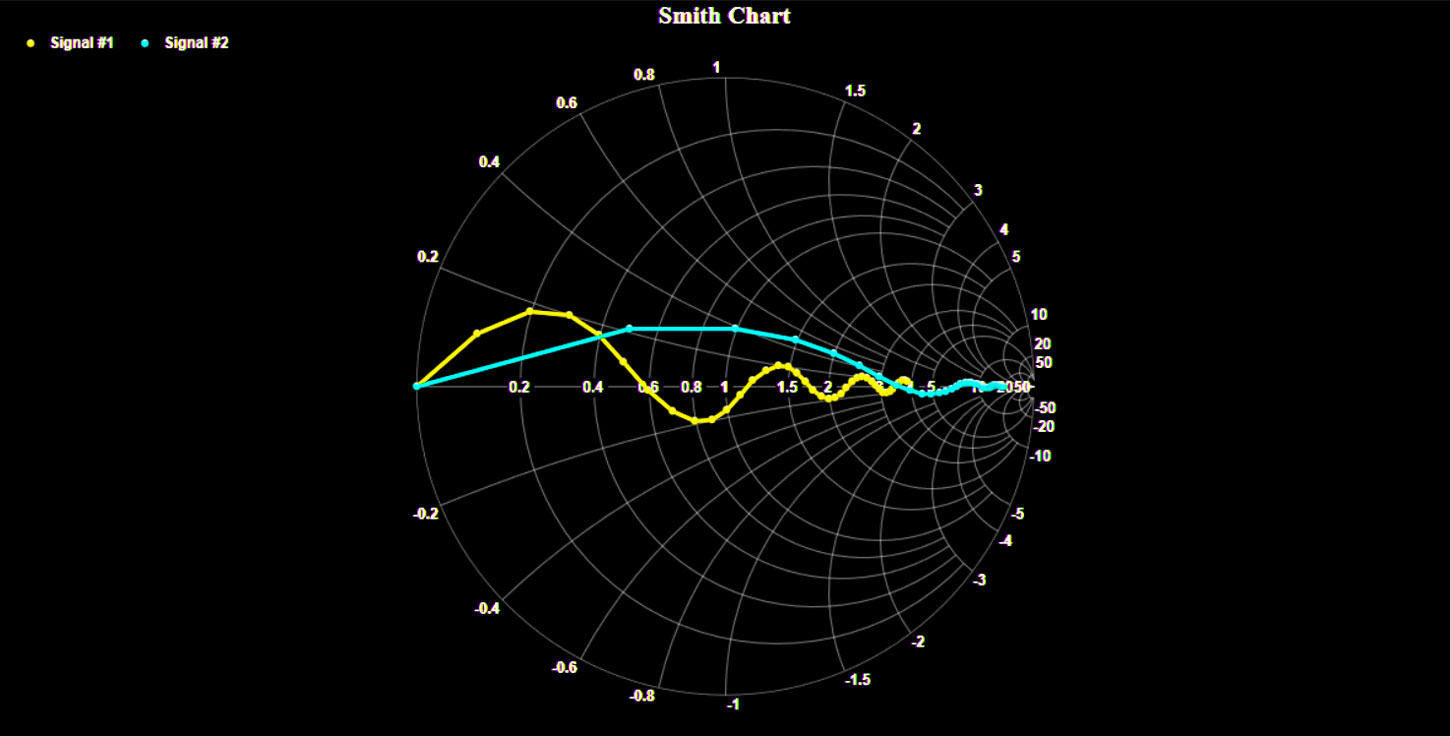 WPF Smith Chart via .Net Charting Winforms Wpf software.
