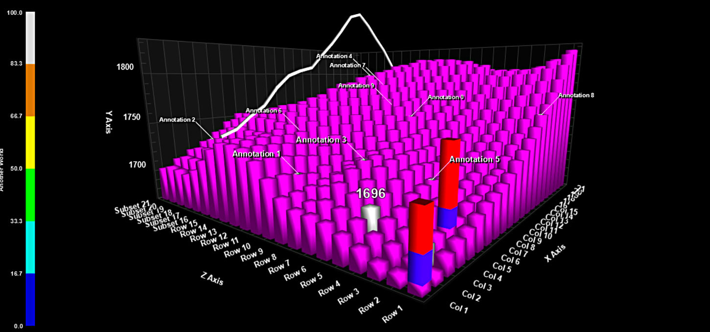 .Net Data Visualization component for 3D Bar charts.