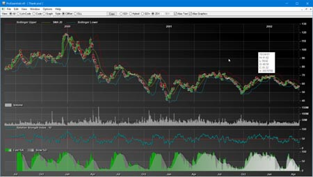 OCX Chart for finance engineering and more