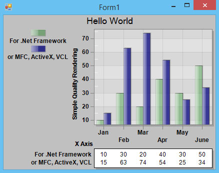 C# .Net Winforms Chart within your Visual Studio software!